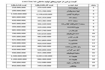 قیمت خودرو امروز ۱۳۹۷/۰۴/۳۰ |نوسان 100 تا 500 هزار تومانی قیمت