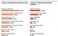 گزارش واشنگتن پست از افول وبلاگ ها در ایران
