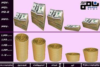 قیمت سکه و دلار قبل و بعد از انتخابات