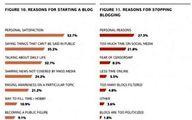 افول وبلاگ ها در ایران از نگاه واشنگتن پست