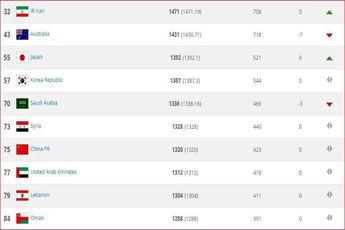 ایران تیم سی و دوم جهان و اول آسیا