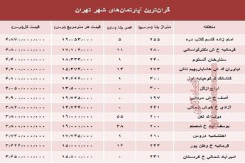 گرانترین آپارتمانهای تهران