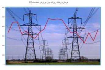 پیک مصرف برق بیش از ۳۰۰ مگاوات افزایش یافت